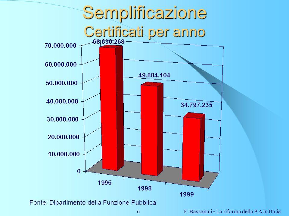 F. Bassanini - La riforma della P.A in Italia6 Semplificazione Certificati per anno Fonte: Dipartimento della Funzione Pubblica