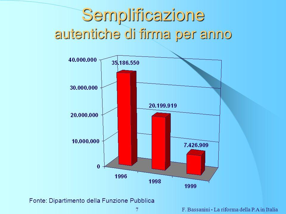 F. Bassanini - La riforma della P.A in Italia7 Semplificazione autentiche di firma per anno Fonte: Dipartimento della Funzione Pubblica