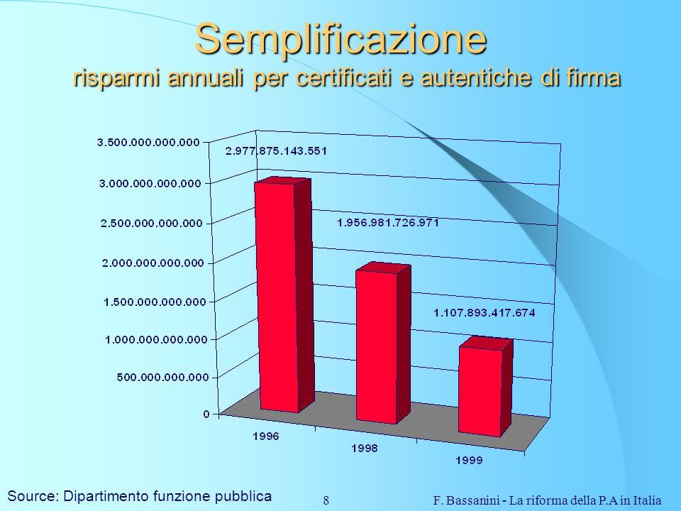 F. Bassanini - La riforma della P.A in Italia8 Semplificazione risparmi annuali per certificati e autentiche di firma Source: Dipartimento funzione pu