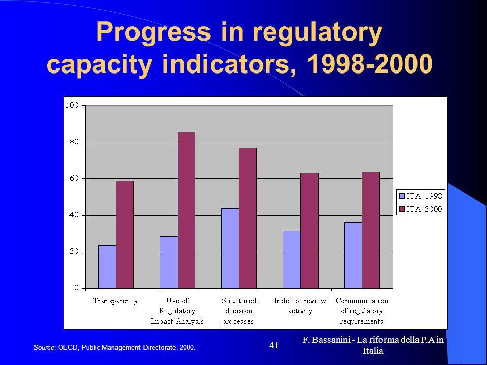 F. Bassanini - La riforma della P.A in Italia 41 Progress in regulatory capacity indicators, 1998-2000 Source: OECD, Public Management Directorate, 20