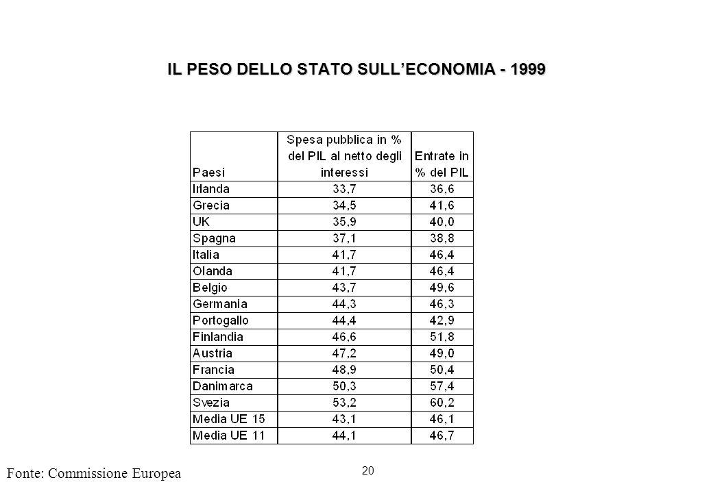 20 IL PESO DELLO STATO SULLECONOMIA - 1999 Fonte: Commissione Europea