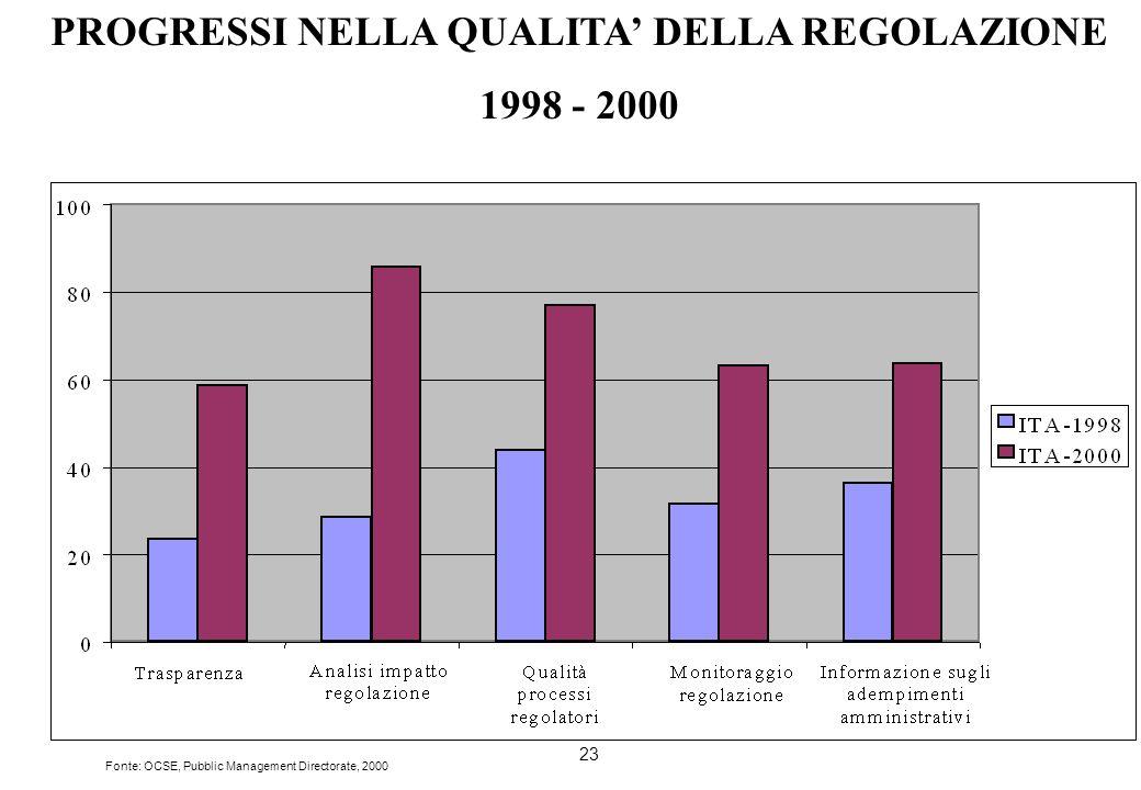 23 PROGRESSI NELLA QUALITA DELLA REGOLAZIONE 1998 - 2000 Fonte: OCSE, Pubblic Management Directorate, 2000