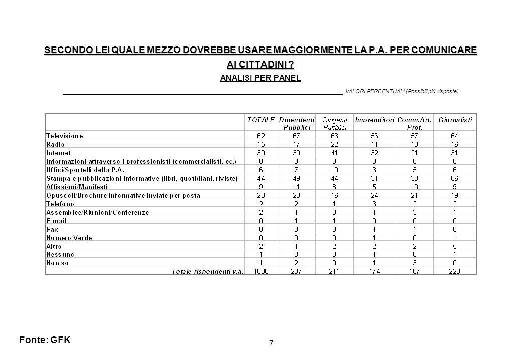 7 SECONDO LEI QUALE MEZZO DOVREBBE USARE MAGGIORMENTE LA P.A.
