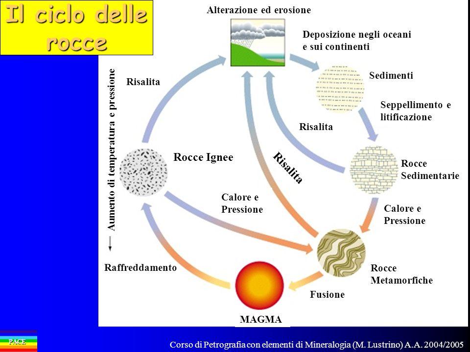 Corso di Petrografia con elementi di Mineralogia (M. Lustrino) A.A. 2004/2005 PACE Rocce Ignee Risalita Alterazione ed erosione Risalita Deposizione n