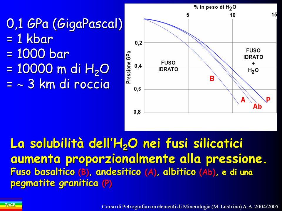 Corso di Petrografia con elementi di Mineralogia (M. Lustrino) A.A. 2004/2005 PACE La solubilità dellH 2 O nei fusi silicatici aumenta proporzionalmen