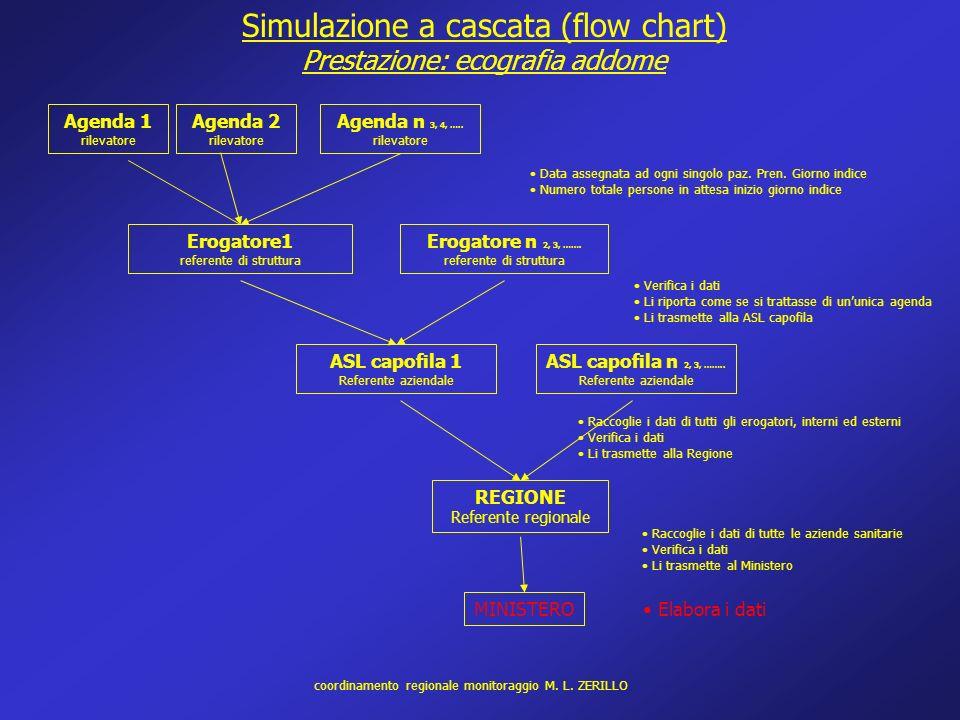 Agenda 1 rilevatore Simulazione a cascata (flow chart) Prestazione: ecografia addome Agenda n 3, 4, ….. rilevatore ASL capofila 1 Referente aziendale