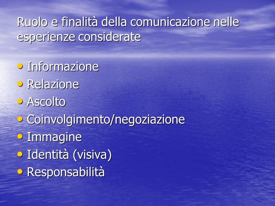 Ruolo e finalità della comunicazione nelle esperienze considerate Informazione Informazione Relazione Relazione Ascolto Ascolto Coinvolgimento/negoziazione Coinvolgimento/negoziazione Immagine Immagine Identità (visiva) Identità (visiva) Responsabilità Responsabilità