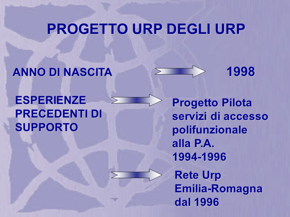 PROGETTO URP DEGLI URP ESPERIENZE PRECEDENTI DI SUPPORTO ANNO DI NASCITA 1998 Progetto Pilota servizi di accesso polifunzionale alla P.A.