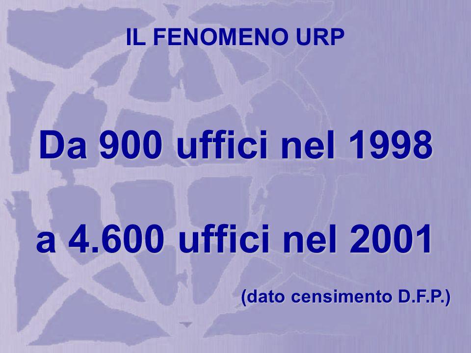 Da 900 uffici nel 1998 a 4.600 uffici nel 2001 (dato censimento D.F.P.) IL FENOMENO URP