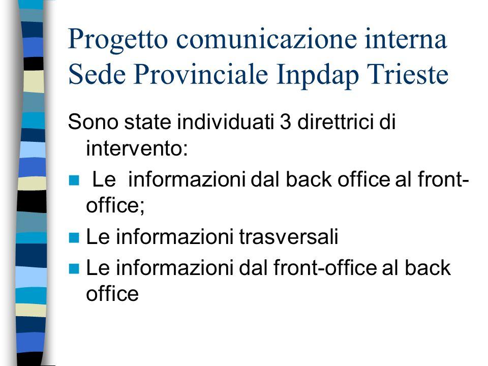Progetto comunicazione interna Sede Provinciale Inpdap Trieste Notiziario per gli operatori di front- office con inserite le risposte alla principali domande ricorrenti poste dallutenza