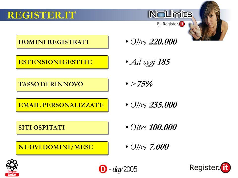 By REGISTER.IT DOMINI REGISTRATI Oltre 220.000 TASSO DI RINNOVO >75% EMAIL PERSONALIZZATE Oltre 235.000 SITI OSPITATI Oltre 100.000 ESTENSIONI GESTITE