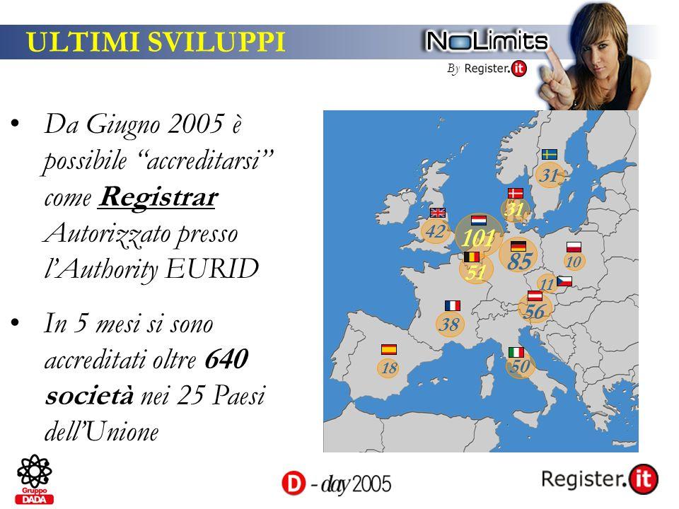 By ULTIMI SVILUPPI Da Giugno 2005 è possibile accreditarsi come Registrar Autorizzato presso lAuthority EURID In 5 mesi si sono accreditati oltre 640