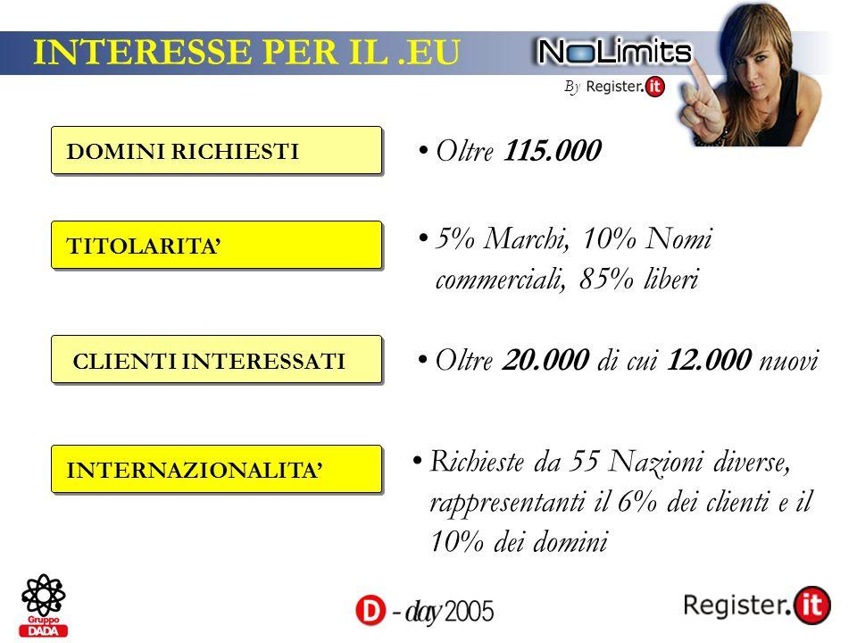 By INTERESSE PER IL.EU DOMINI RICHIESTI Oltre 115.000 CLIENTI INTERESSATI Oltre 20.000 di cui 12.000 nuovi INTERNAZIONALITA Richieste da 55 Nazioni di