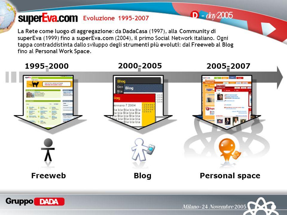 1995-2000 2000-2005 2005-2007 La Rete come luogo di aggregazione: da DadaCasa (1997), alla Community di superEva (1999) fino a superEva.com (2004), il primo Social Network italiano.