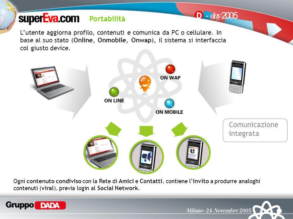 Comunicazione integrata Lutente aggiorna profilo, contenuti e comunica da PC o cellulare.
