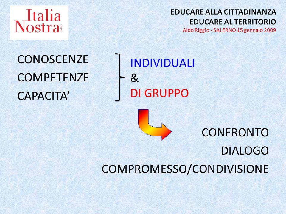 CONOSCENZE COMPETENZE CAPACITA CONFRONTO DIALOGO COMPROMESSO/CONDIVISIONE INDIVIDUALI & DI GRUPPO