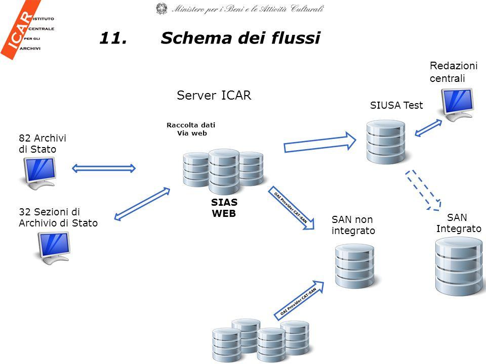 82 Archivi di Stato Server ICAR SAN non integrato SIUSA Test SIAS WEB OAI Provider CAT-SAN SAN Integrato 32 Sezioni di Archivio di Stato Raccolta dati Via web Redazioni centrali OAI Provider CAT-SAN 11.