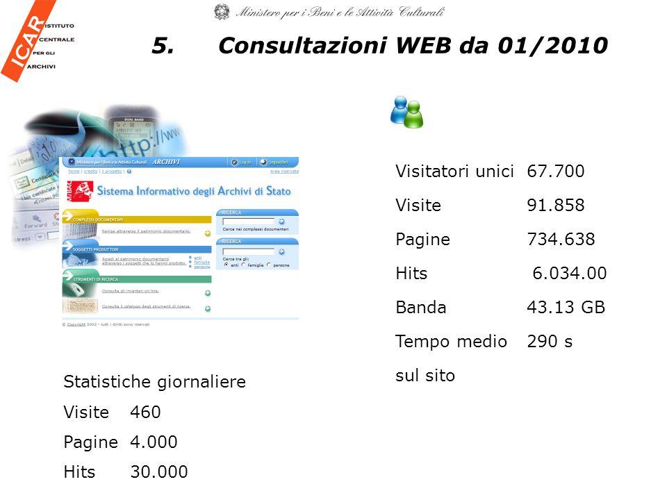 Visitatori unici 67.700 Visite 91.858 Pagine 734.638 Hits 6.034.00 Banda 43.13 GB Tempo medio 290 s sul sito 5.Consultazioni WEB da 01/2010 Statistiche giornaliere Visite 460 Pagine 4.000 Hits30.000