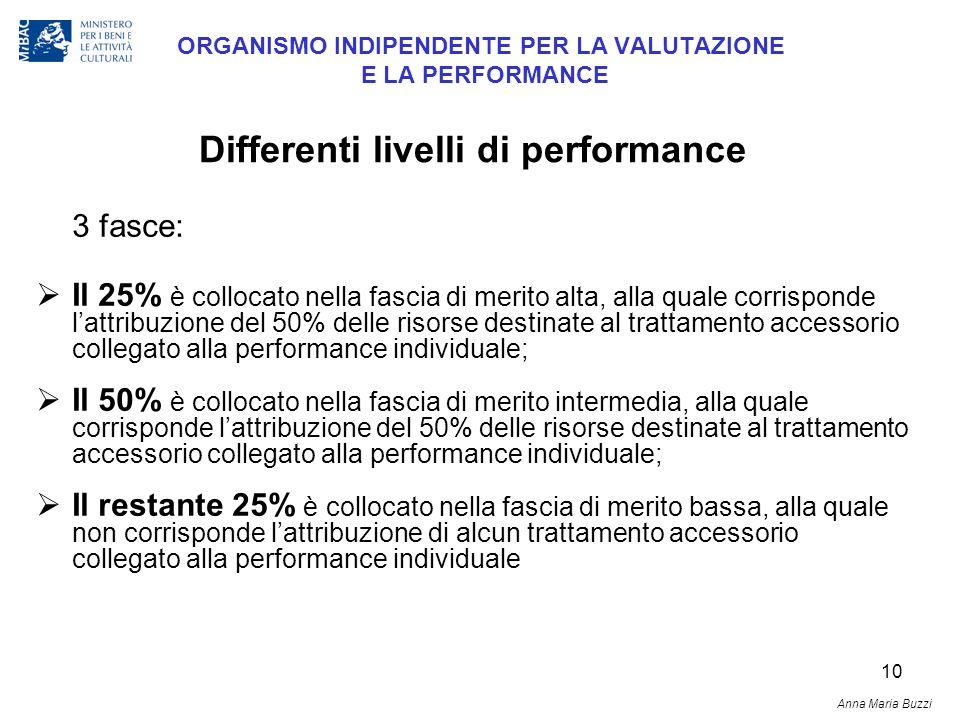 10 ORGANISMO INDIPENDENTE PER LA VALUTAZIONE E LA PERFORMANCE 3 fasce: Il 25% è collocato nella fascia di merito alta, alla quale corrisponde lattribu