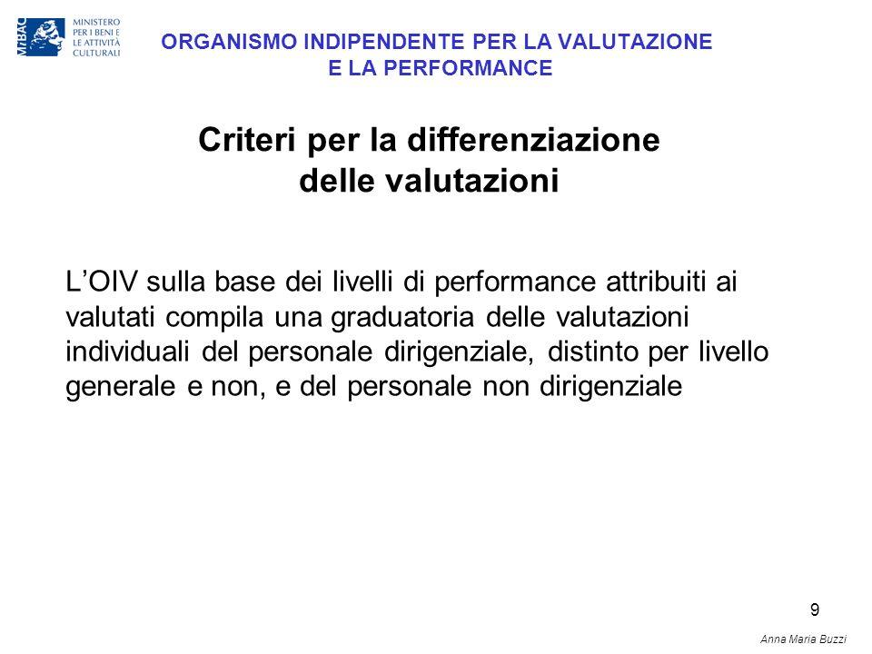 9 ORGANISMO INDIPENDENTE PER LA VALUTAZIONE E LA PERFORMANCE LOIV sulla base dei livelli di performance attribuiti ai valutati compila una graduatoria