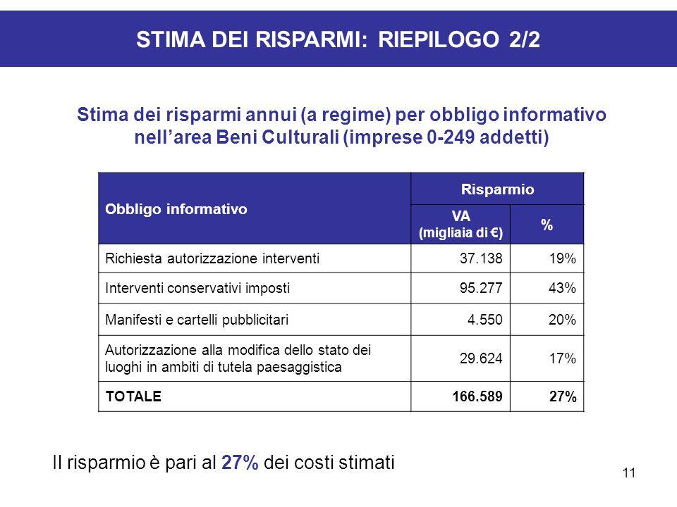 11 STIMA DEI RISPARMI: RIEPILOGO 2/2 Il risparmio è pari al 27% dei costi stimati Obbligo informativo Risparmio VA (migliaia di ) % Richiesta autorizz