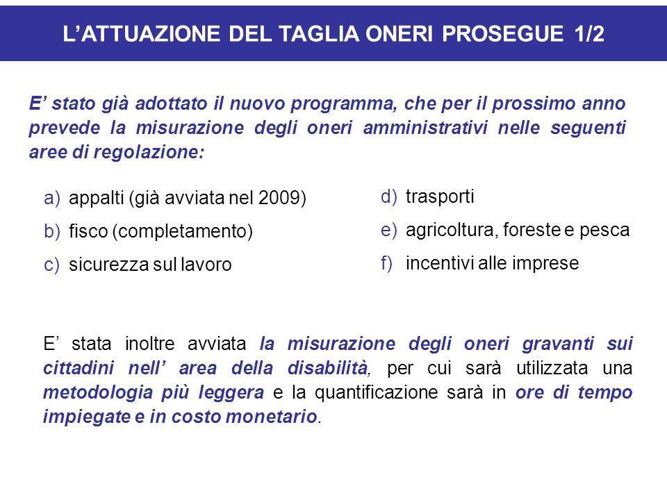 LATTUAZIONE DEL TAGLIA ONERI PROSEGUE 1/2 E stato già adottato il nuovo programma, che per il prossimo anno prevede la misurazione degli oneri amminis