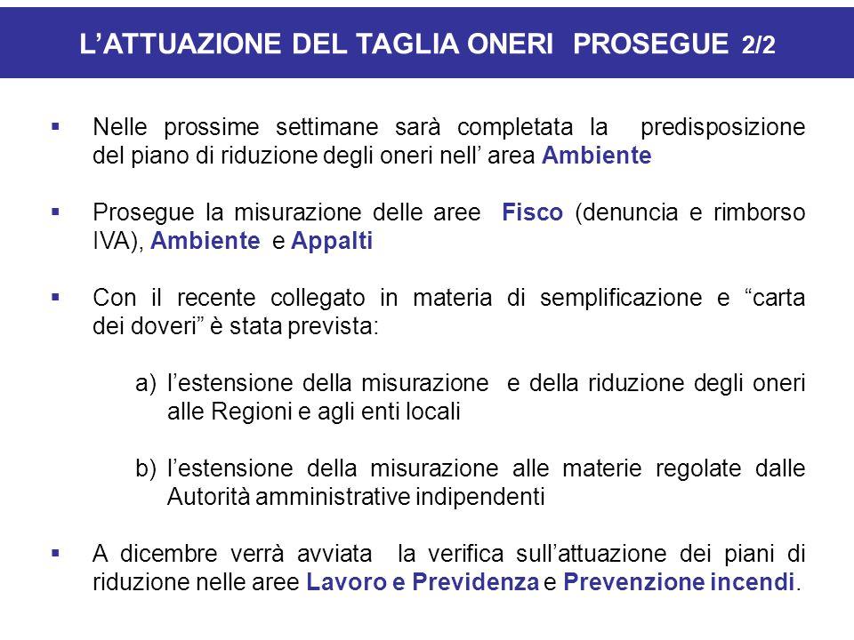 LATTUAZIONE DEL TAGLIA ONERI PROSEGUE 2/2 Nelle prossime settimane sarà completata la predisposizione del piano di riduzione degli oneri nell area Amb