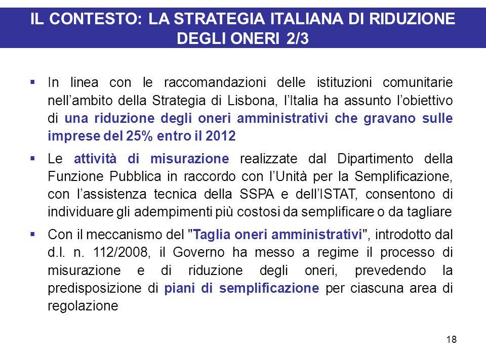 18 IL CONTESTO: LA STRATEGIA ITALIANA DI RIDUZIONE DEGLI ONERI 2/3 In linea con le raccomandazioni delle istituzioni comunitarie nellambito della Stra