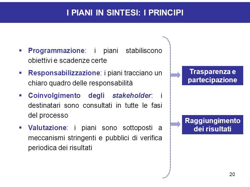 20 I PIANI IN SINTESI: I PRINCIPI Programmazione: i piani stabiliscono obiettivi e scadenze certe Responsabilizzazione: i piani tracciano un chiaro qu