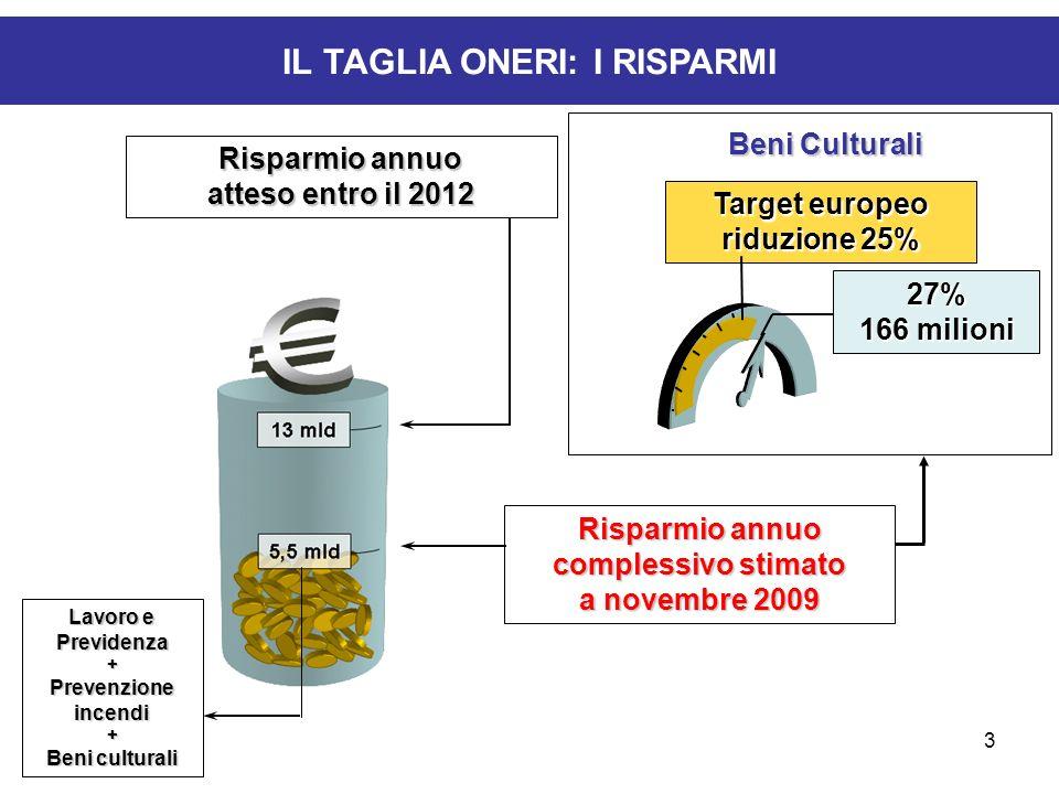 3 IL TAGLIA ONERI: I RISPARMI Target europeo riduzione 25% 27% 166 milioni Beni Culturali Risparmio annuo complessivo stimato a novembre 2009 Risparmi