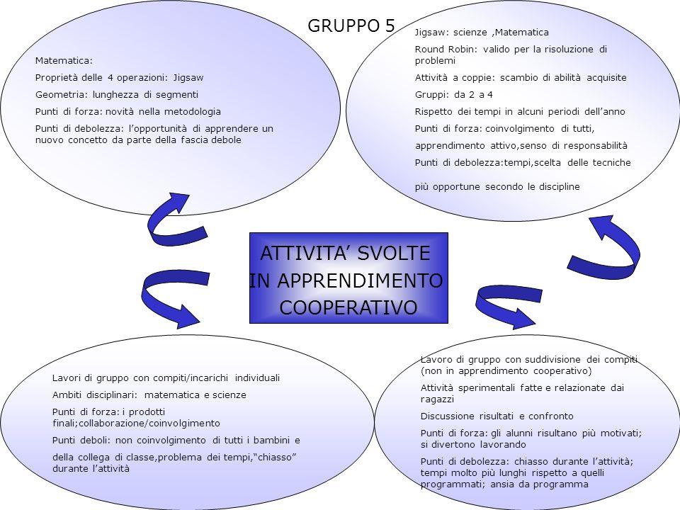 ATTIVITA SVOLTE IN APPRENDIMENTO COOPERATIVO GRUPPO 5 Matematica: Proprietà delle 4 operazioni: Jigsaw Geometria: lunghezza di segmenti Punti di forza: novità nella metodologia Punti di debolezza: lopportunità di apprendere un nuovo concetto da parte della fascia debole Jigsaw: scienze,Matematica Round Robin: valido per la risoluzione di problemi Attività a coppie: scambio di abilità acquisite Gruppi: da 2 a 4 Rispetto dei tempi in alcuni periodi dellanno Punti di forza: coinvolgimento di tutti, apprendimento attivo,senso di responsabilità Punti di debolezza:tempi,scelta delle tecniche più opportune secondo le discipline Lavori di gruppo con compiti/incarichi individuali Ambiti disciplinari: matematica e scienze Punti di forza: i prodotti finali;collaborazione/coinvolgimento Punti deboli: non coinvolgimento di tutti i bambini e della collega di classe,problema dei tempi,chiasso durante lattività Lavoro di gruppo con suddivisione dei compiti (non in apprendimento cooperativo) Attività sperimentali fatte e relazionate dai ragazzi Discussione risultati e confronto Punti di forza: gli alunni risultano più motivati; si divertono lavorando Punti di debolezza: chiasso durante lattività; tempi molto più lunghi rispetto a quelli programmati; ansia da programma