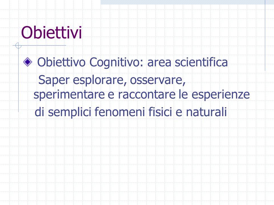 Obiettivi Obiettivo Cognitivo: area scientifica Saper esplorare, osservare, sperimentare e raccontare le esperienze di semplici fenomeni fisici e natu