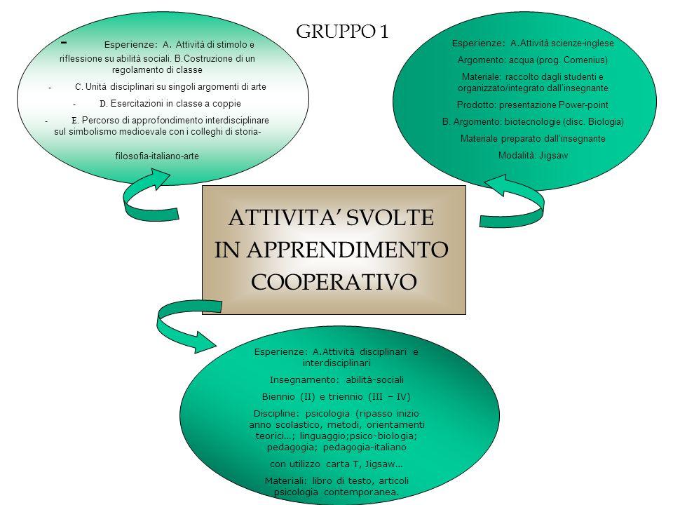 ATTIVITA SVOLTE IN APPRENDIMENTO COOPERATIVO GRUPPO 1 - Esperienze: A. Attività di stimolo e riflessione su abilità sociali. B.Costruzione di un regol