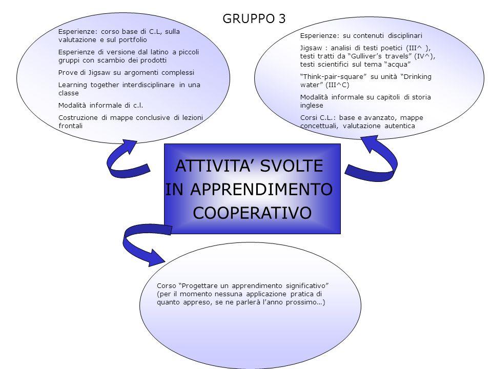 ATTIVITA SVOLTE IN APPRENDIMENTO COOPERATIVO GRUPPO 4 Corso base al CE.SE.DI.
