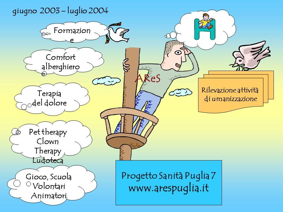 Programma di umanizzazione delle pediatrie ospedaliere responsabile del progetto Ambrogio Aquilino e Francesca Avolio coordinamento Maria Grazia Foschino Agenzia Regionale Sanitaria Rete dei referenti delle UU.OO.