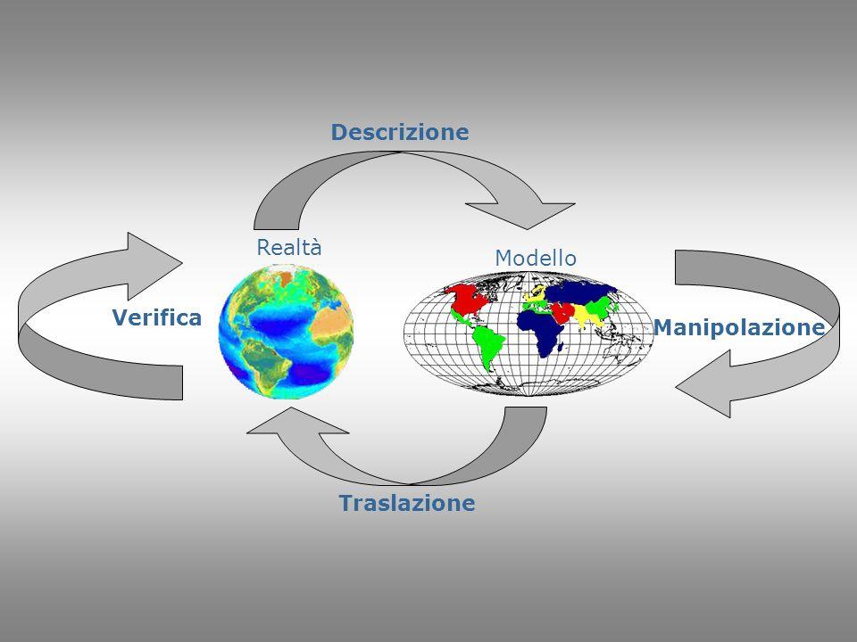 Realtà Modello Descrizione Traslazione Verifica Manipolazione