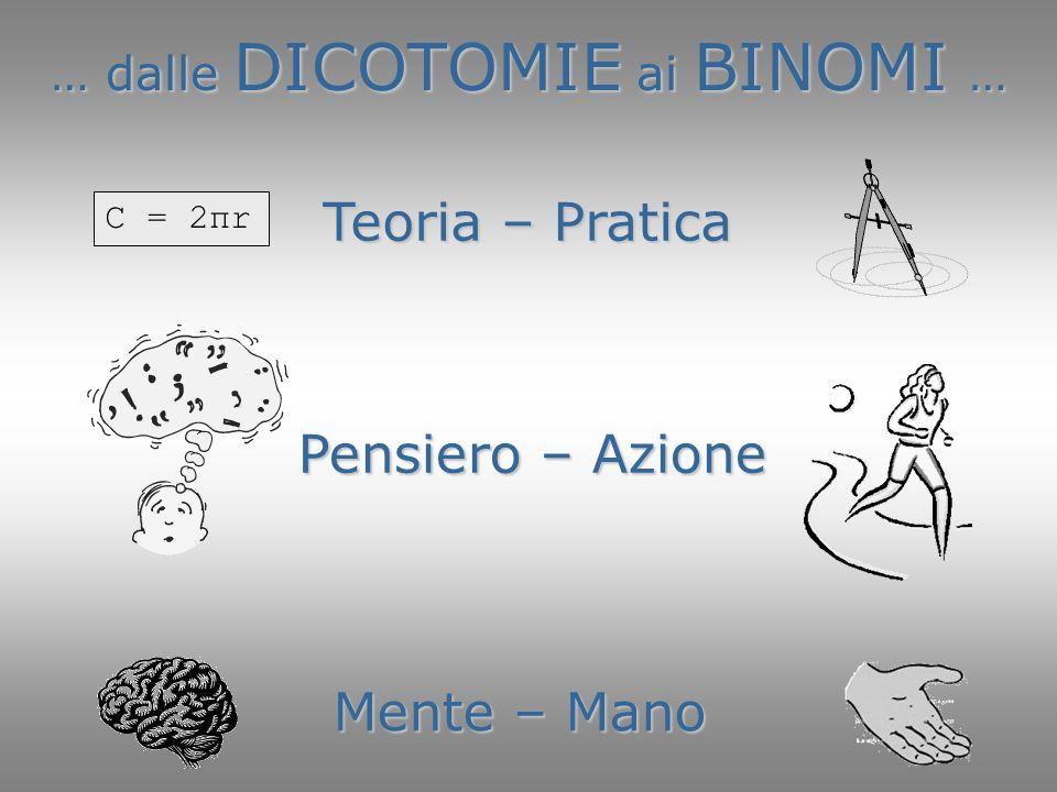… dalle DICOTOMIE ai BINOMI … Mente – Mano Pensiero – Azione C = 2πr Teoria – Pratica