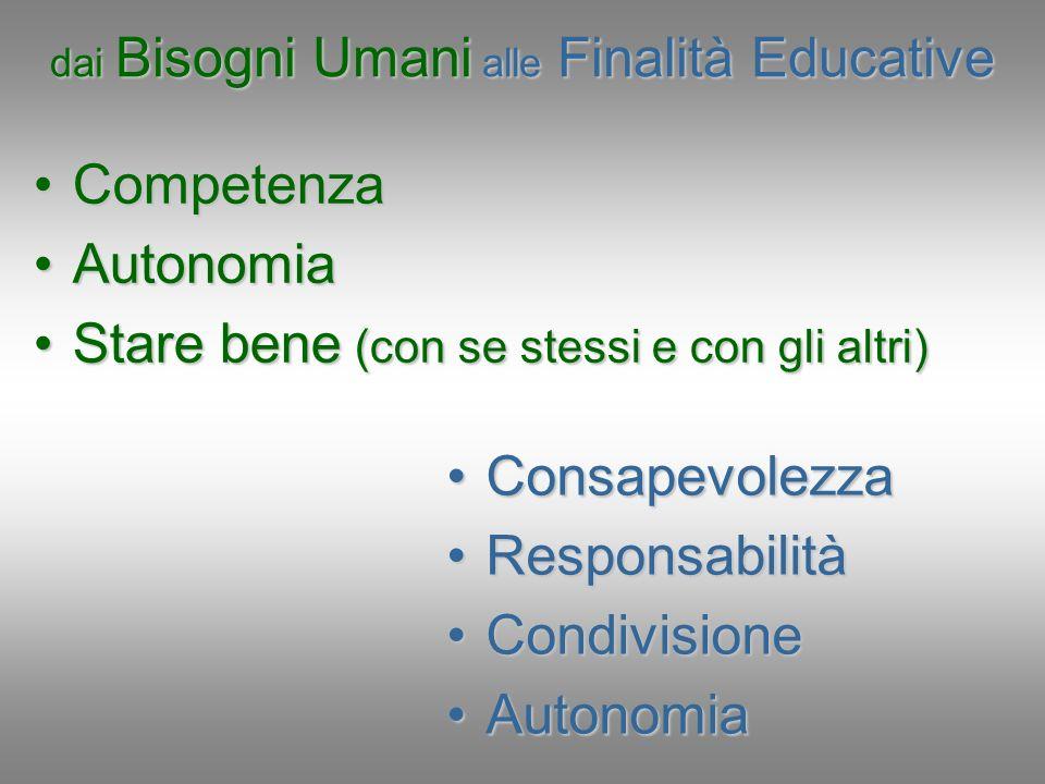 dai Bisogni Umani alle Finalità Educative CompetenzaCompetenza AutonomiaAutonomia Stare bene (con se stessi e con gli altri)Stare bene (con se stessi