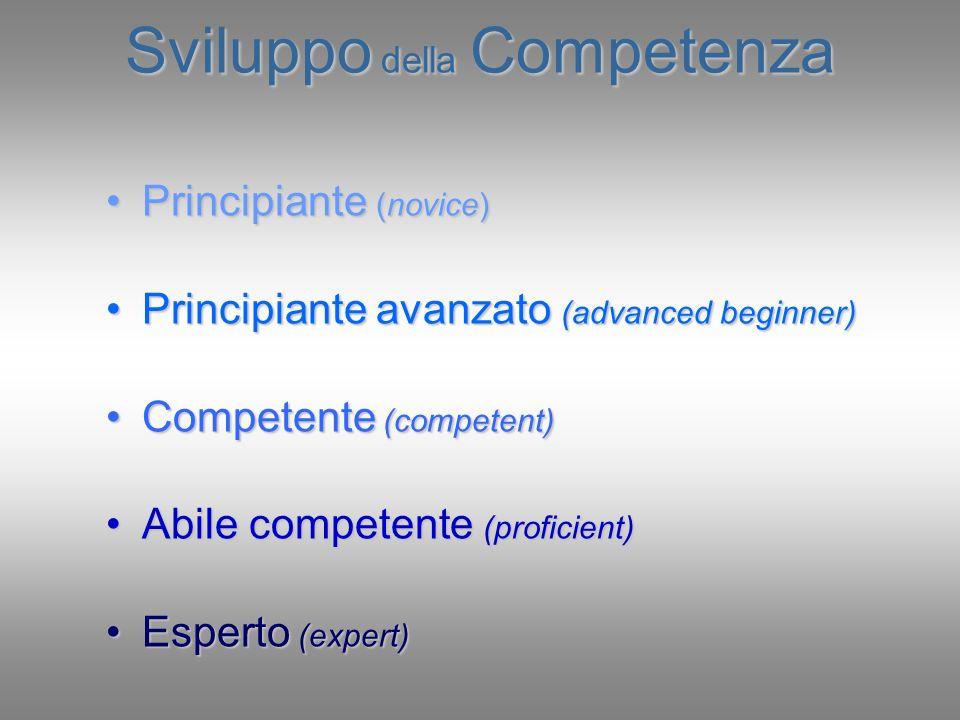 Sviluppo della Competenza Principiante (novice)Principiante (novice) Principiante avanzato (advanced beginner)Principiante avanzato (advanced beginner