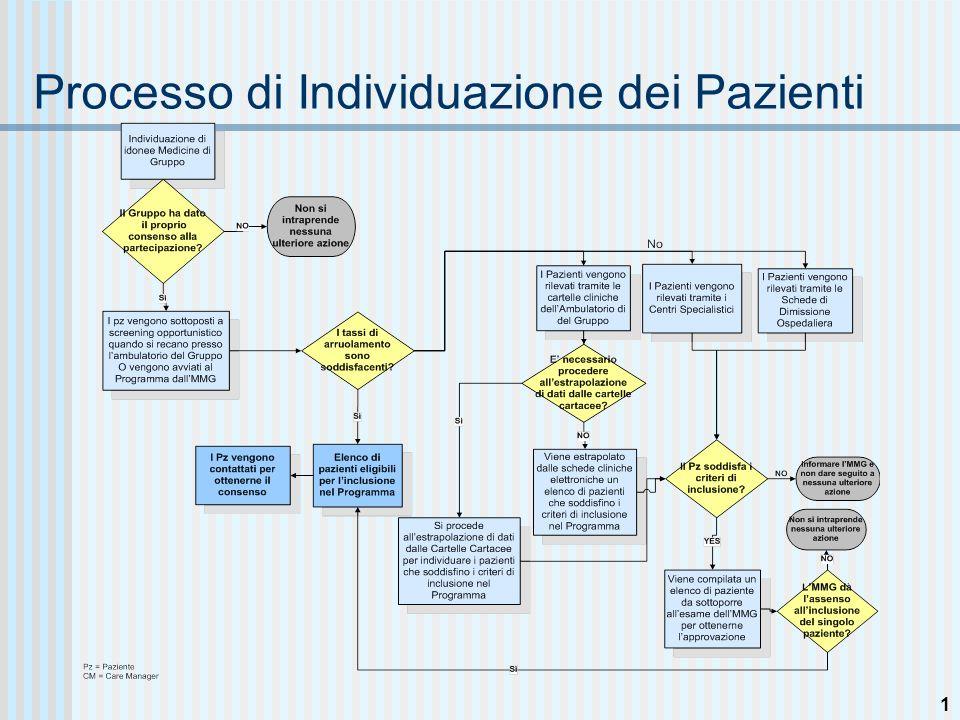 Consulti tra MMG e CM riguardante il Paziente ©2005 Pfizer Health Solutions Inc.