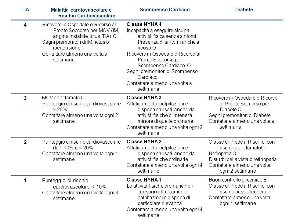 13 Il ciclo del processo di cura Modificare gli stili di vita per ridurre i rischi Come mantenere la malattia sotto controllo Assumere correttamente i farmaci Sapere come e quando chiamare il medico Il Processo di Cura Intervento Richiami periodici Monitoraggio Continuo e Verifica dei Progressi Riavvio del Processo di Cura Valutazione 1 3 Conoscere la malattia e fissare gli obiettivi 2 5 Effettuare gli esami e le visite raccomandati 4 6 Visite mediche e follow-up 8 7 Fase 1 Fase 2 Fase 3 Fase 4 Fase 5 Fare leva sui punti di forza per superare gli ostacoli