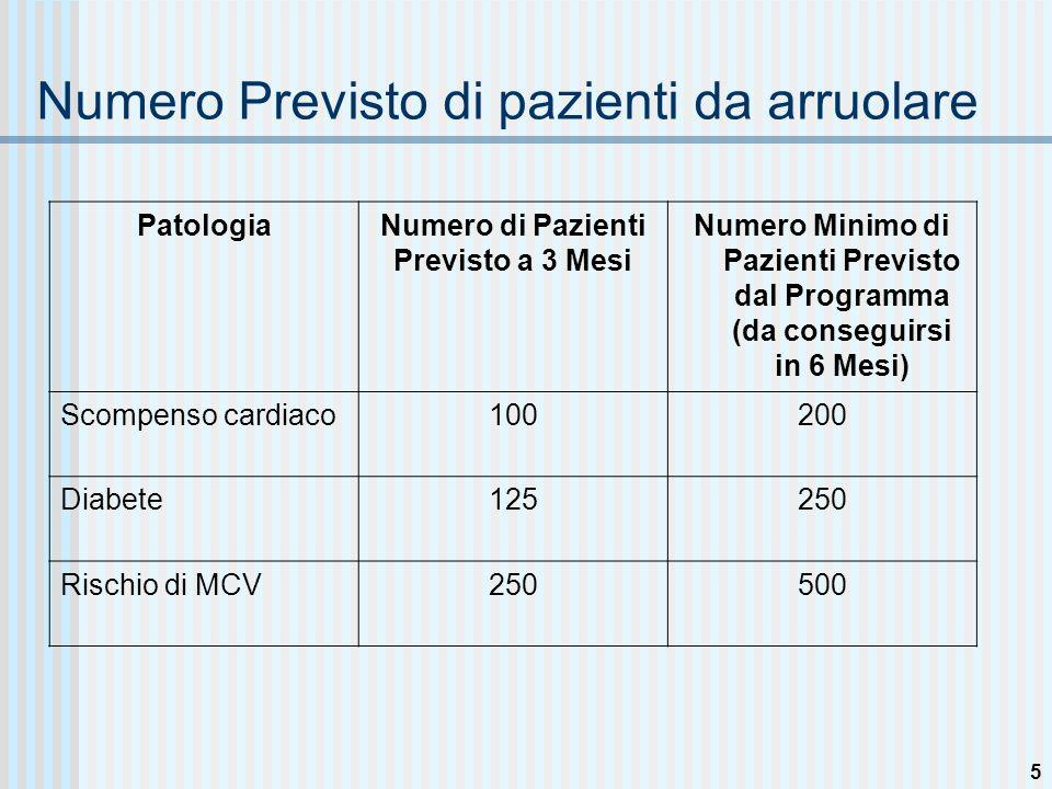 4 Lista Master Al termine di ogni giornata, il Care Manager raccoglierà tutte le Schede Rilevazione Pazienti.