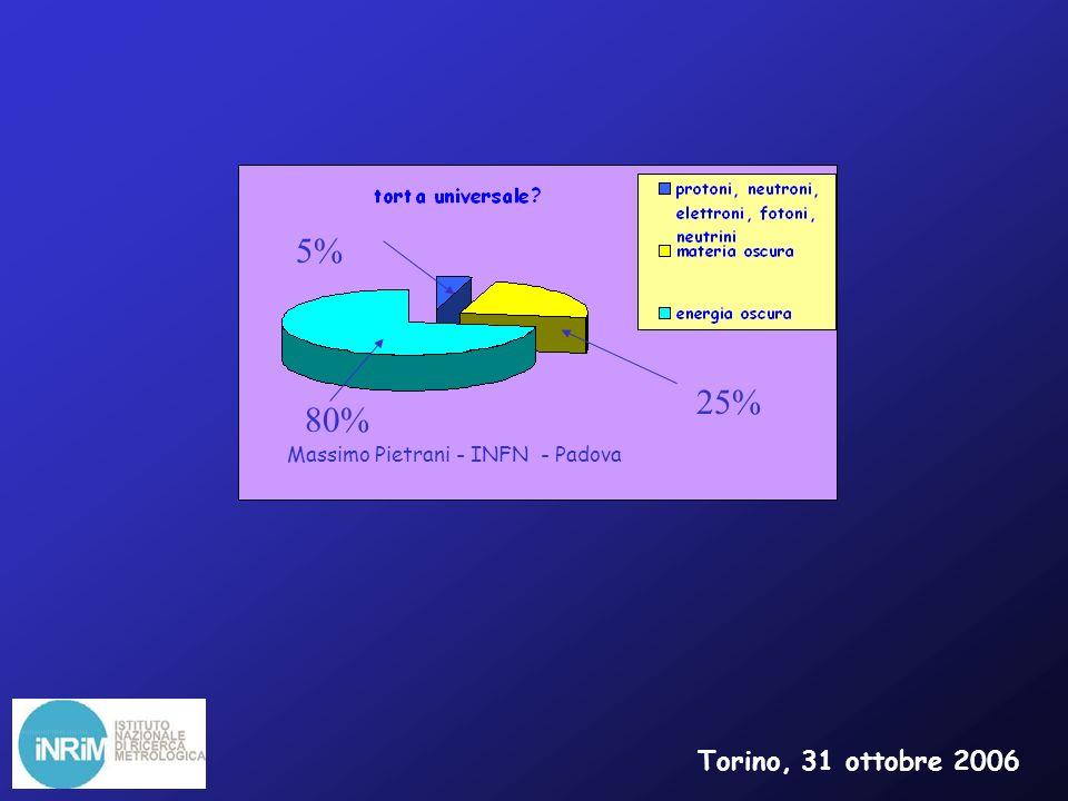 Massimo Pietrani - INFN - Padova 5% 25% 80% Torino, 31 ottobre 2006