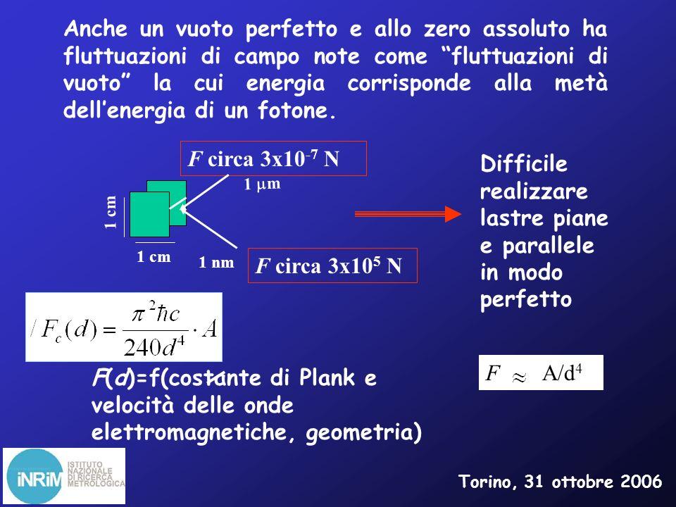 Torino, 31 ottobre 2006 Si rimpiazzano le superficie piane con una sfera metallica di raggio R>>d Con parecchie correzioni Microscopio a forza atomica R d