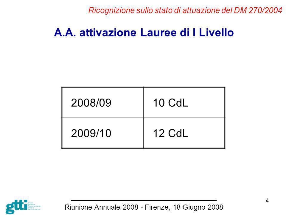 4 Ricognizione sullo stato di attuazione del DM 270/2004 _____________________________________ Riunione Annuale 2008 - Firenze, 18 Giugno 2008 A.A.