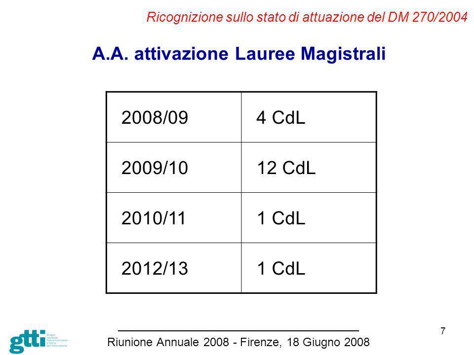 7 Ricognizione sullo stato di attuazione del DM 270/2004 _____________________________________ Riunione Annuale 2008 - Firenze, 18 Giugno 2008 A.A.