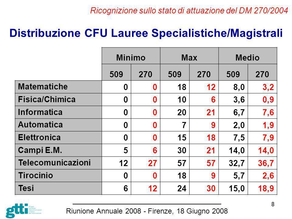 8 Ricognizione sullo stato di attuazione del DM 270/2004 Distribuzione CFU Lauree Specialistiche/Magistrali _____________________________________ Riunione Annuale 2008 - Firenze, 18 Giugno 2008 MinimoMaxMedio 509270509270509270 Matematiche 0018128,03,2 Fisica/Chimica 001063,60,9 Informatica 0020216,77,6 Automatica 00792,01,9 Elettronica 0015187,57,9 Campi E.M.