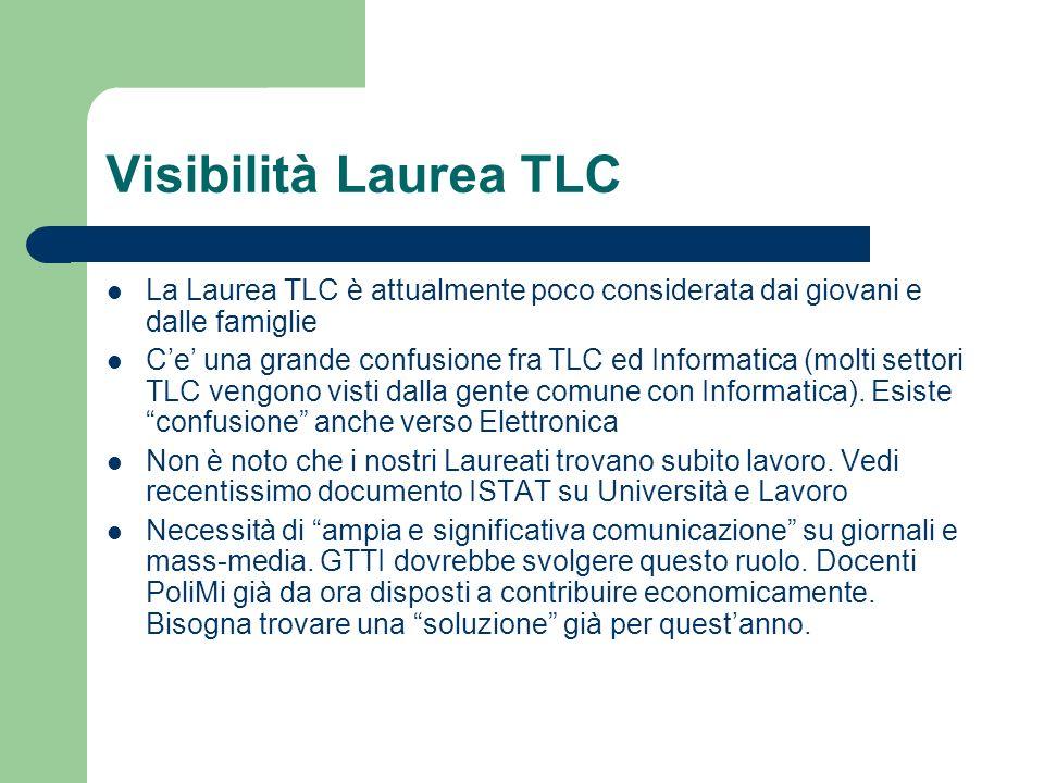 Visibilità Laurea TLC La Laurea TLC è attualmente poco considerata dai giovani e dalle famiglie Ce una grande confusione fra TLC ed Informatica (molti