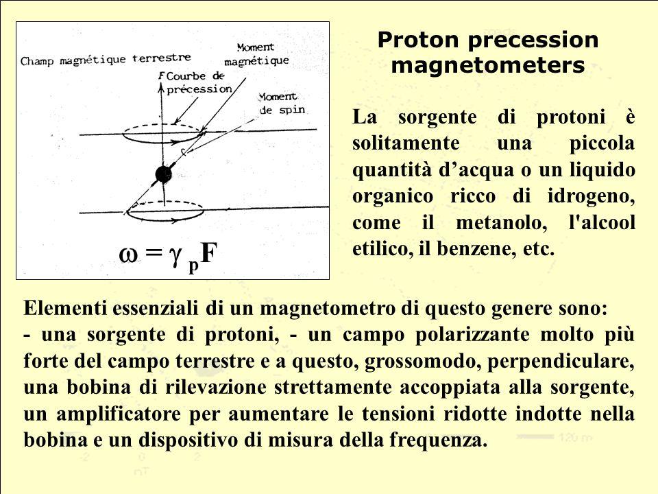 La sorgente di protoni è solitamente una piccola quantità dacqua o un liquido organico ricco di idrogeno, come il metanolo, l alcool etilico, il benzene, etc.