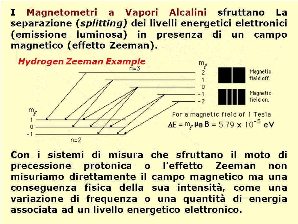 I Magnetometri a Vapori Alcalini sfruttano La separazione (splitting) dei livelli energetici elettronici (emissione luminosa) in presenza di un campo magnetico (effetto Zeeman).